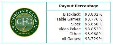 5Dimes Bonus Casino