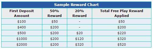 5dimes-reward-chart