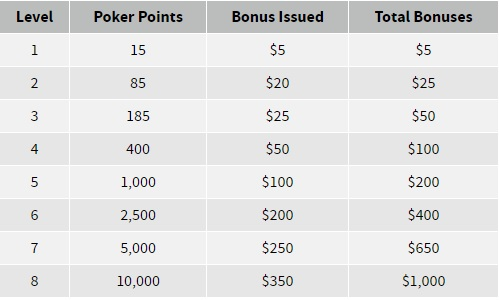 Ignition Casino Bonus Tiers