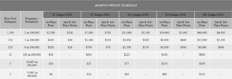 Ignition Casino Jackpot Payout Distribution