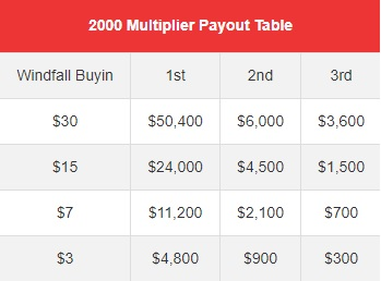 Windfall Payout Table